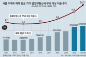 """서울 """"종부세 아파트"""" 13년새 6.5%→24%"""